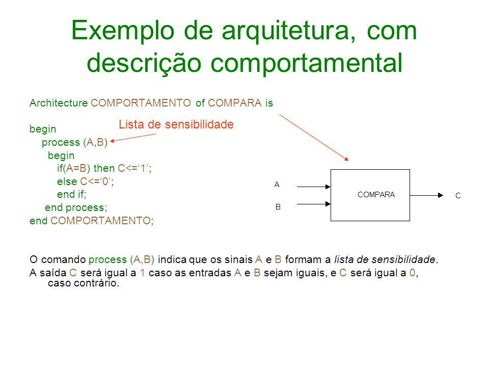 Exemplo de arquitetura, com descrição comportamental Architecture COMPORTAMENTO of COMPARA is begin process (A,B) begin if(A=B) then C<=1; else C<=0;
