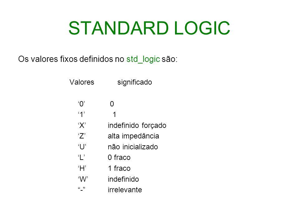 STANDARD LOGIC Os valores fixos definidos no std_logic são: Valores significado 0 1 X indefinido forçado Z alta impedância U não inicializado L 0 frac