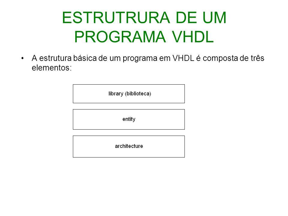 ESTRUTRURA DE UM PROGRAMA VHDL A estrutura básica de um programa em VHDL é composta de três elementos: