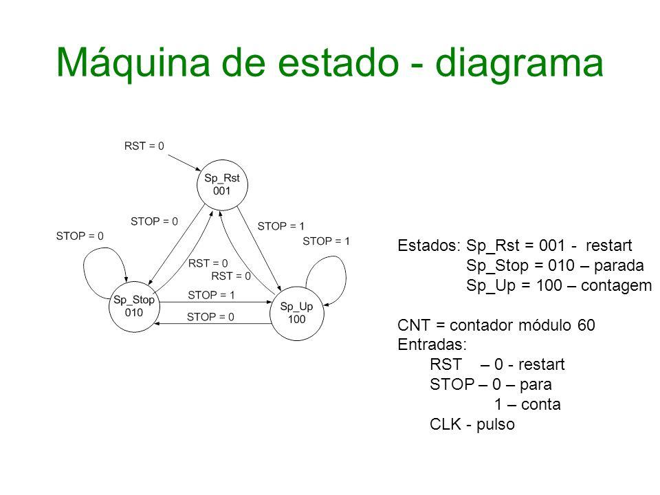 Máquina de estado - diagrama Estados: Sp_Rst = 001 - restart Sp_Stop = 010 – parada Sp_Up = 100 – contagem CNT = contador módulo 60 Entradas: RST – 0