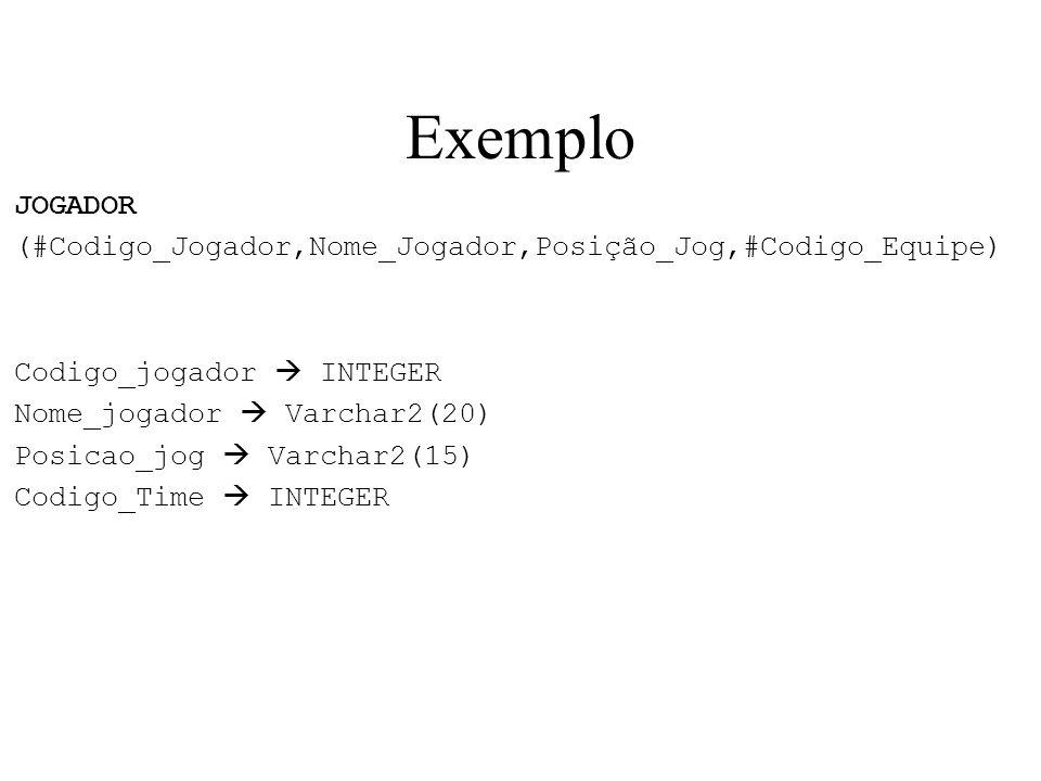 Exemplo JOGADOR (#Codigo_Jogador,Nome_Jogador,Posição_Jog,#Codigo_Equipe) Codigo_jogador INTEGER Nome_jogador Varchar2(20) Posicao_jog Varchar2(15) Co