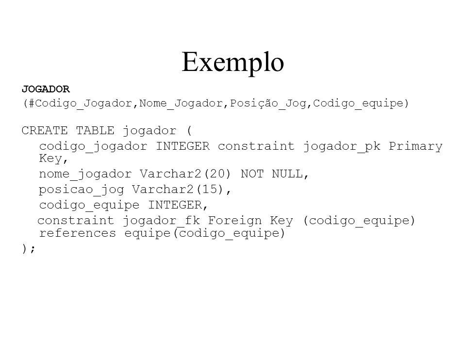 Exemplo JOGADOR (#Codigo_Jogador,Nome_Jogador,Posição_Jog,Codigo_equipe) CREATE TABLE jogador ( codigo_jogador INTEGER constraint jogador_pk Primary K