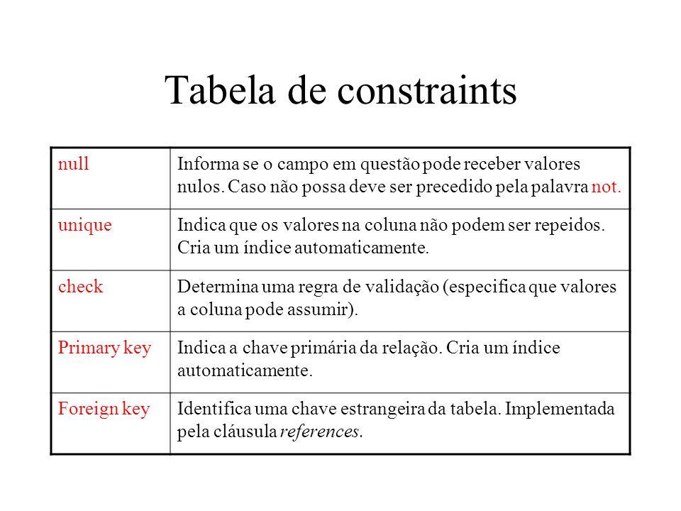 Tabela de constraints nullInforma se o campo em questão pode receber valores nulos. Caso não possa deve ser precedido pela palavra not. uniqueIndica q