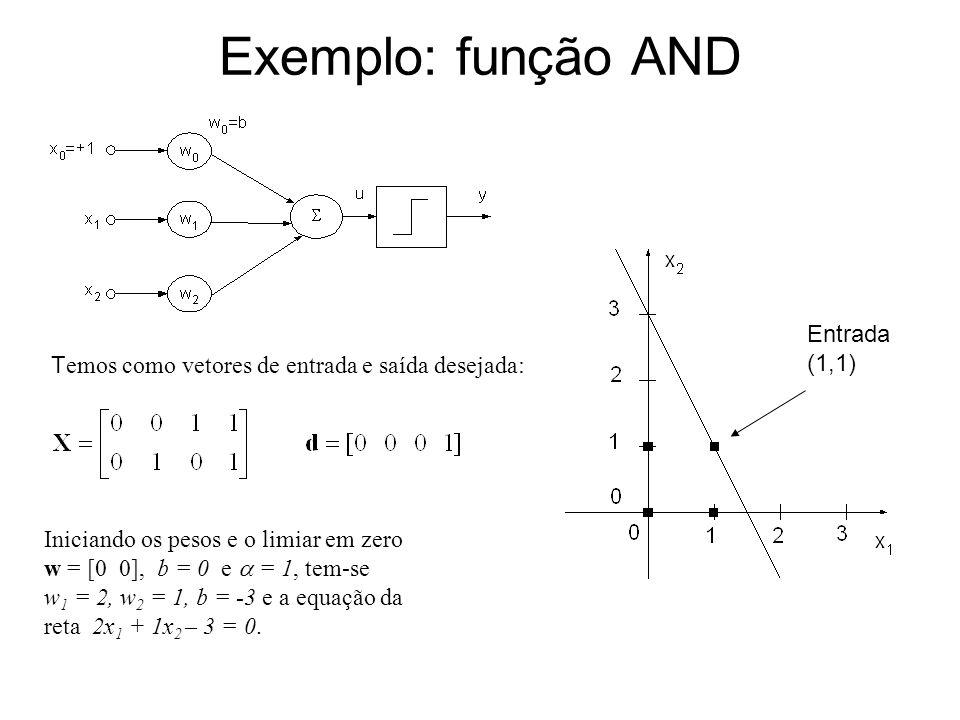 Exemplo: função AND Iniciando os pesos e o limiar em zero w = [0 0], b = 0 e = 1, tem-se w 1 = 2, w 2 = 1, b = -3 e a equação da reta 2x 1 + 1x 2 – 3