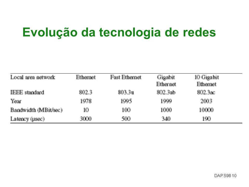 DAP.S98 10 Evolução da tecnologia de redes
