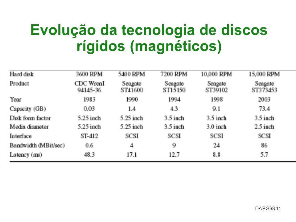 DAP.S98 11 Evolução da tecnologia de discos rígidos (magnéticos)