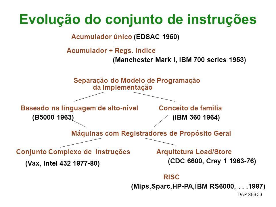 DAP.S98 33 Evolução do conjunto de instruções Acumulador único (EDSAC 1950) Acumulador + Regs. Indice (Manchester Mark I, IBM 700 series 1953) Separaç