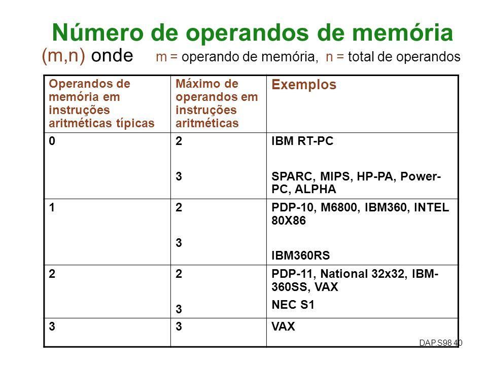 DAP.S98 40 Número de operandos de memória Operandos de memória em instruções aritméticas típicas Máximo de operandos em instruções aritméticas Exemplo