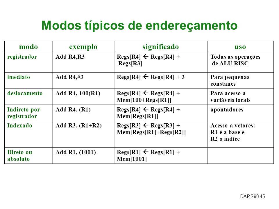 DAP.S98 45 Modos típicos de endereçamento modoexemplosignificadouso registradorAdd R4,R3 Regs[R4] Regs[R4] + Regs[R3] Todas as operações de ALU RISC i