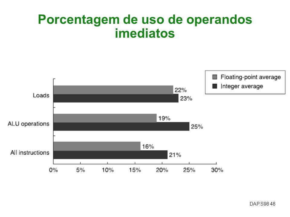 DAP.S98 48 Porcentagem de uso de operandos imediatos