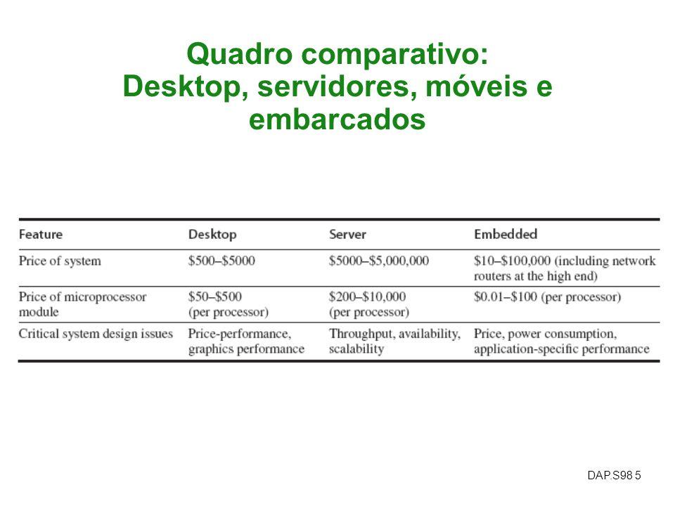 DAP.S98 5 Quadro comparativo: Desktop, servidores, móveis e embarcados