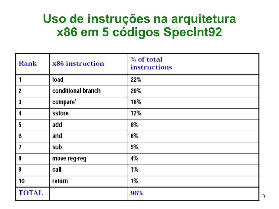 DAP.S98 50 Uso de instruções na arquitetura x86 em 5 códigos SpecInt92