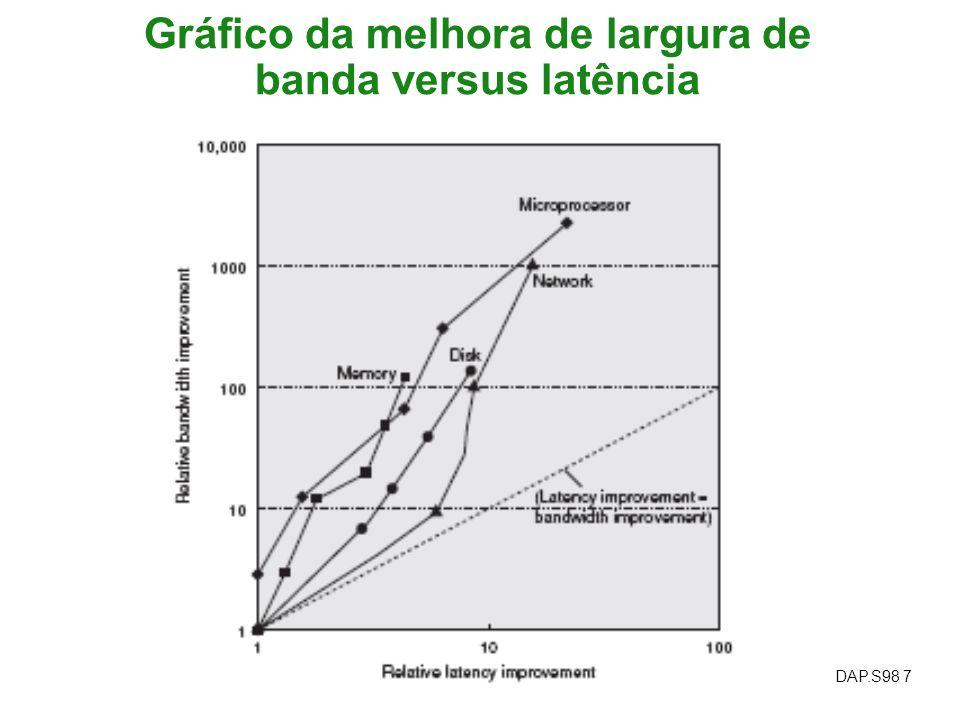 DAP.S98 7 Gráfico da melhora de largura de banda versus latência