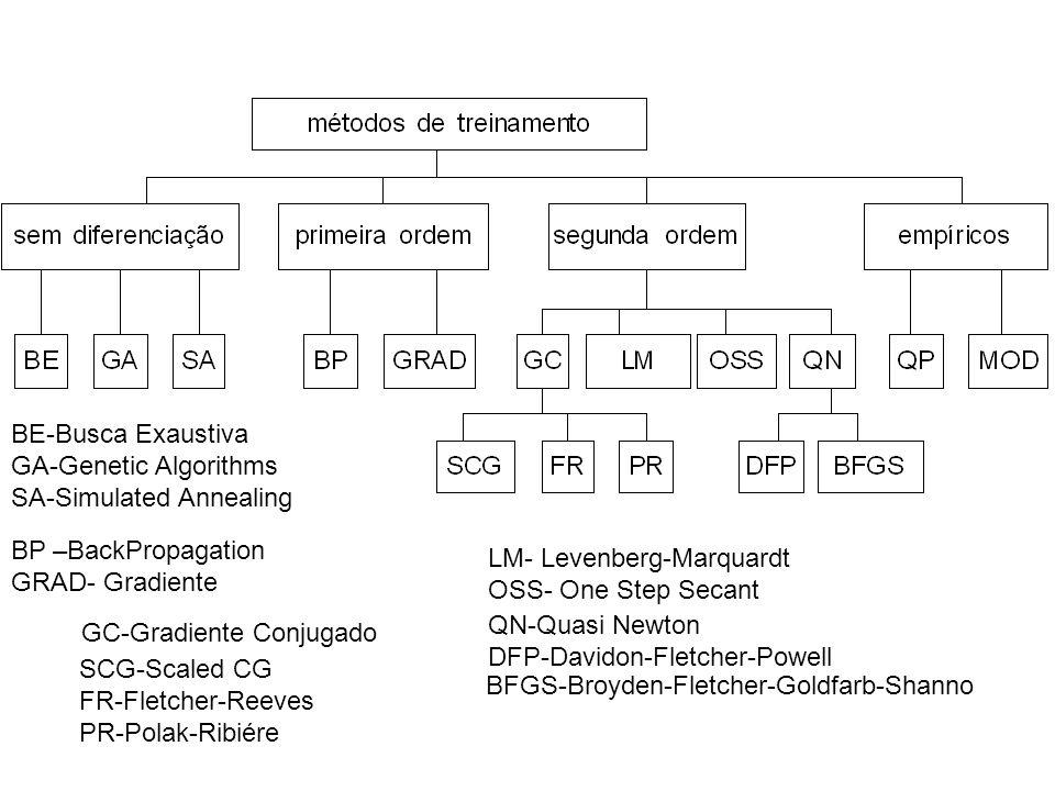 BE-Busca Exaustiva GA-Genetic Algorithms SA-Simulated Annealing BP –BackPropagation GRAD- Gradiente GC-Gradiente Conjugado QN-Quasi Newton DFP-Davidon