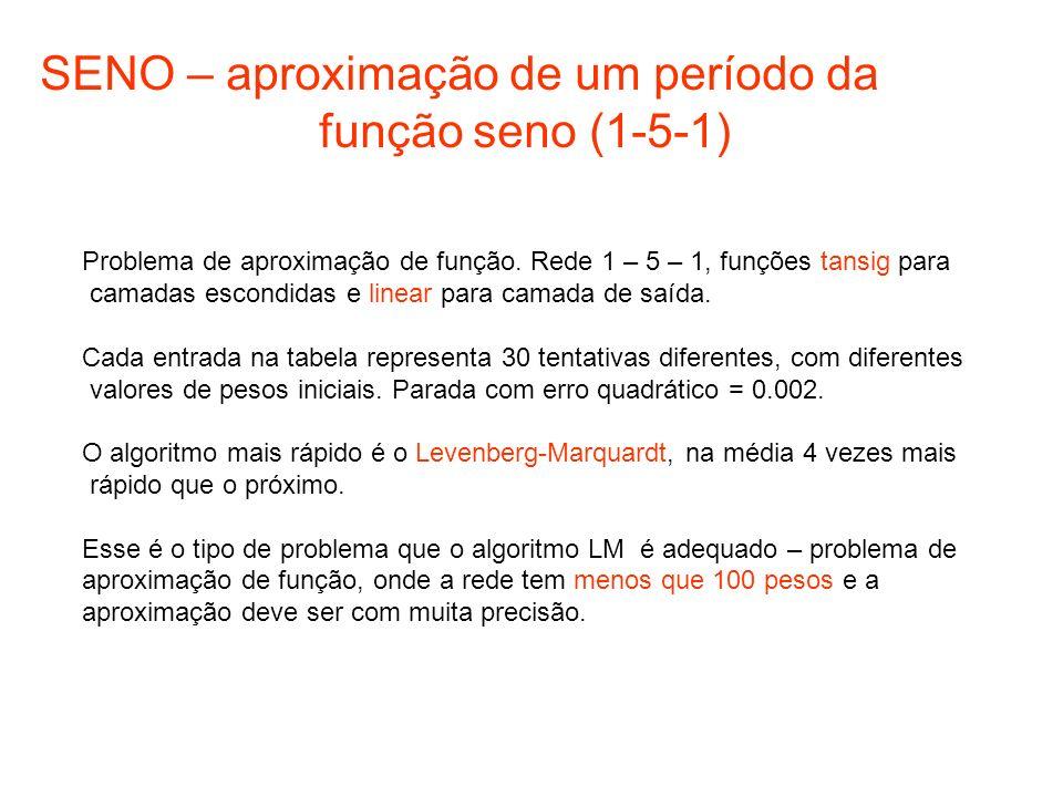 SENO – aproximação de um período da função seno (1-5-1) Problema de aproximação de função. Rede 1 – 5 – 1, funções tansig para camadas escondidas e li