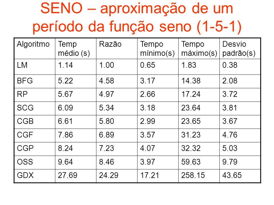 SENO – aproximação de um período da função seno (1-5-1) AlgoritmoTemp médio (s) RazãoTempo mínimo(s) Tempo máximo(s) Desvio padrão(s) LM1.141.000.651.