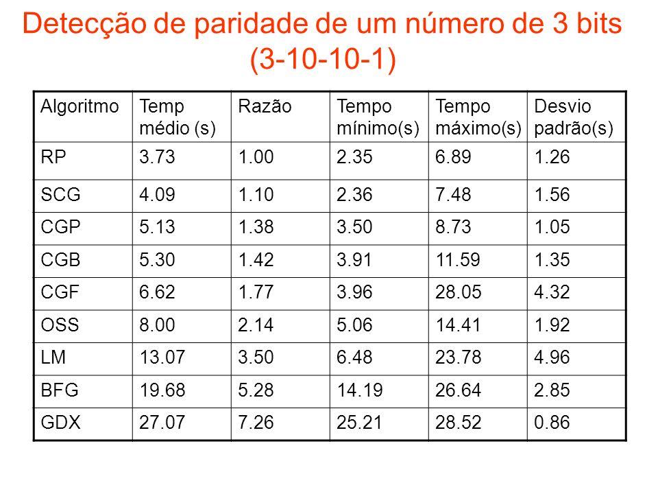 Detecção de paridade de um número de 3 bits (3-10-10-1) AlgoritmoTemp médio (s) RazãoTempo mínimo(s) Tempo máximo(s) Desvio padrão(s) RP3.731.002.356.