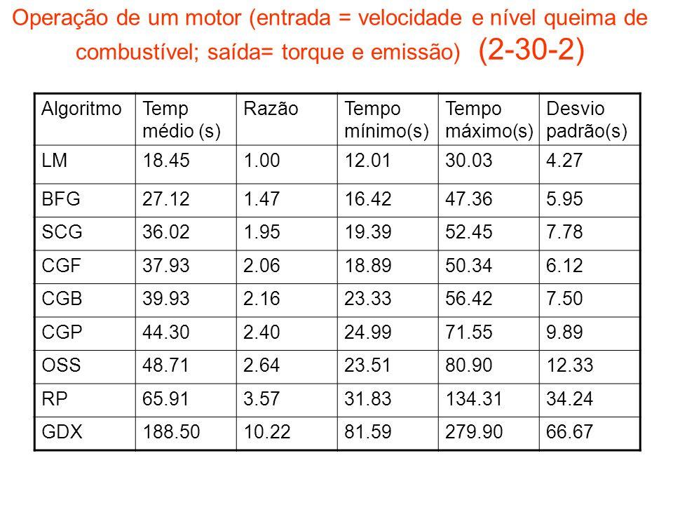 Operação de um motor (entrada = velocidade e nível queima de combustível; saída= torque e emissão) (2-30-2) AlgoritmoTemp médio (s) RazãoTempo mínimo(