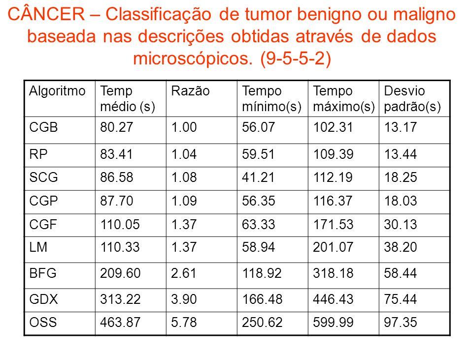 CÂNCER – Classificação de tumor benigno ou maligno baseada nas descrições obtidas através de dados microscópicos. (9-5-5-2) AlgoritmoTemp médio (s) Ra