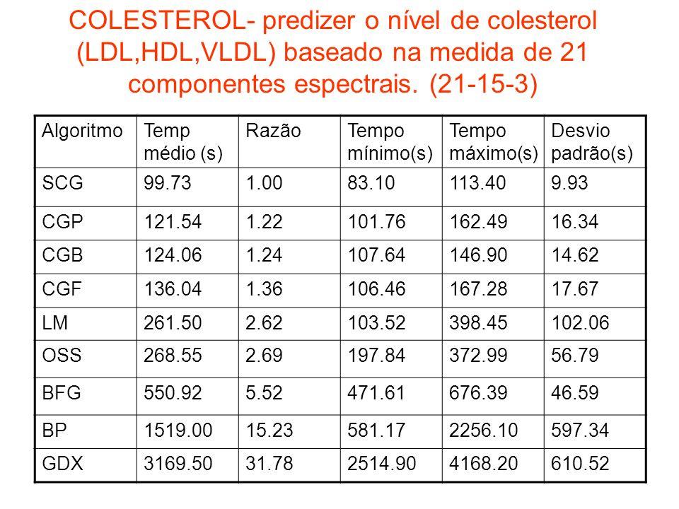 COLESTEROL- predizer o nível de colesterol (LDL,HDL,VLDL) baseado na medida de 21 componentes espectrais. (21-15-3) AlgoritmoTemp médio (s) RazãoTempo