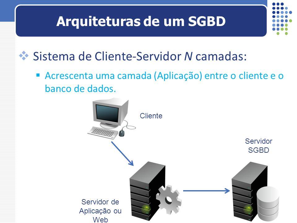 Sistema de Cliente-Servidor N camadas: Acrescenta uma camada (Aplicação) entre o cliente e o banco de dados. Arquiteturas de um SGBD Cliente Servidor
