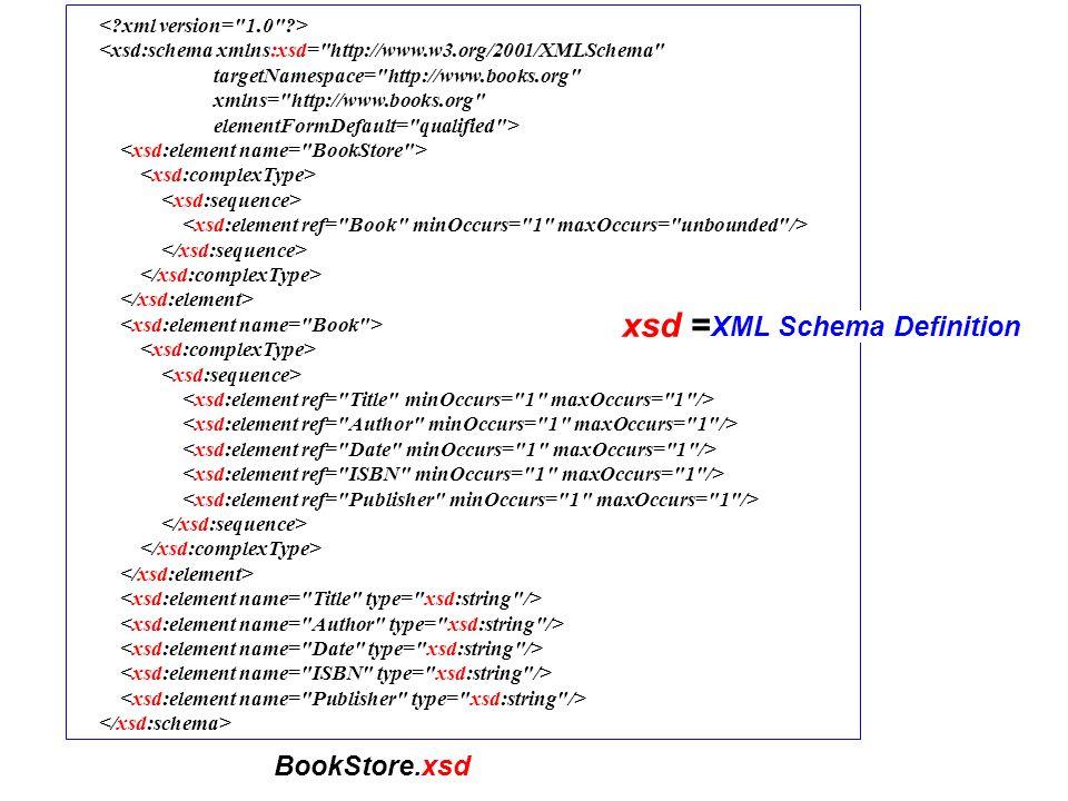<xsd:element name= Author type= xsd:string maxOccurs= unbounded /> <xsd:restrictionbase= Publication > Derivando por restrição: Note que SingleAuthorPublication tem apenas três elementos e o elemento Author aparecerá apenas 1 vez!