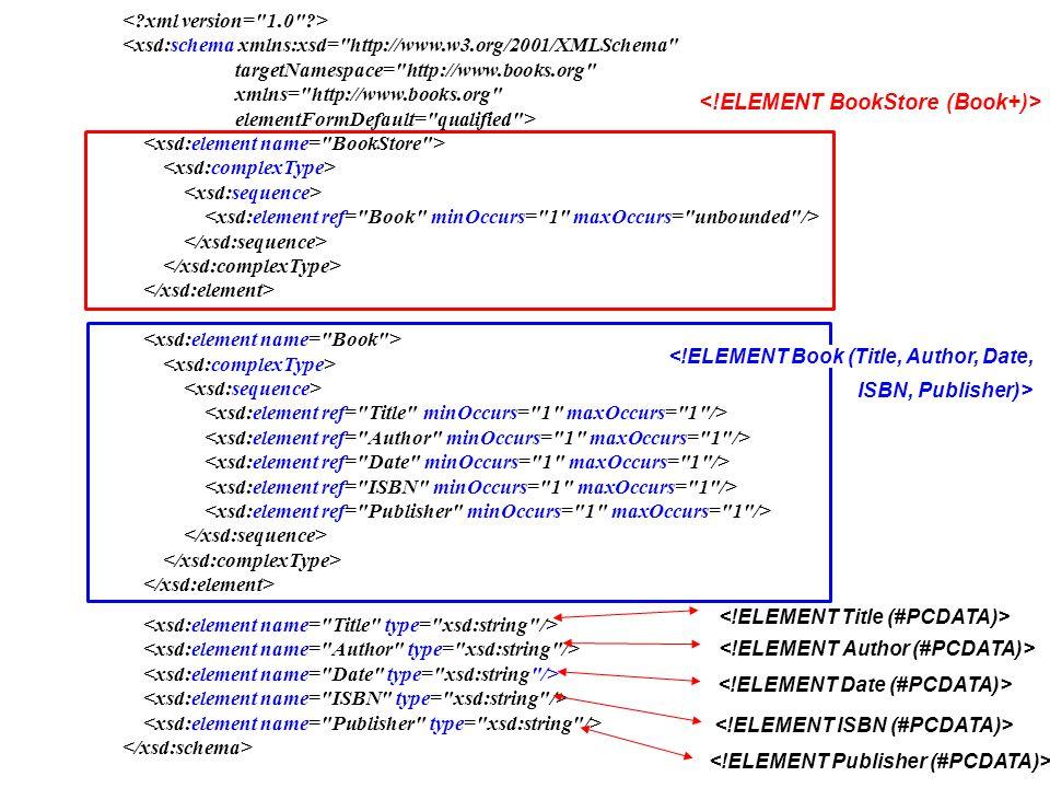 … Facets: - length - minlength - maxlength - pattern - enumeration - totalDigits - minInclusive - maxInclusive - minExclusive - maxExclusive...