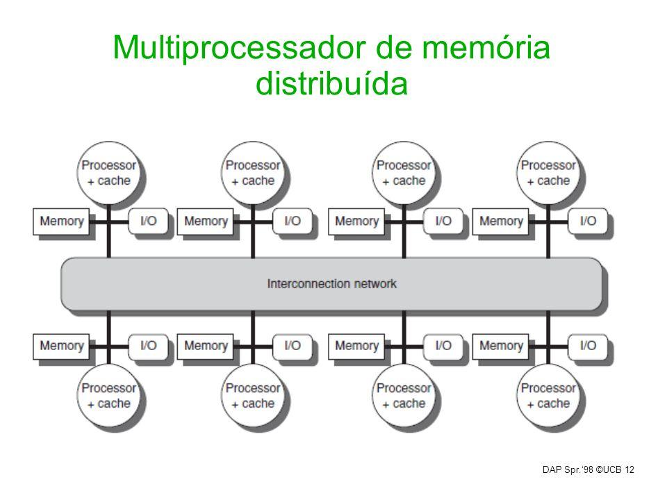 DAP Spr.98 ©UCB 12 Multiprocessador de memória distribuída