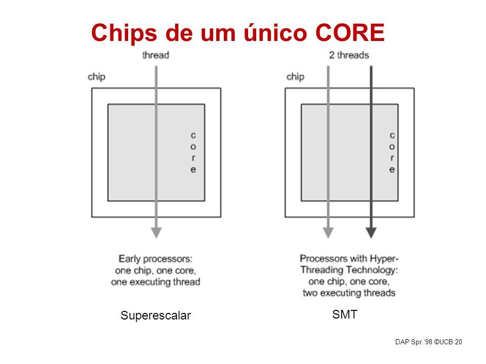 DAP Spr.98 ©UCB 20 Superescalar SMT Chips de um único CORE