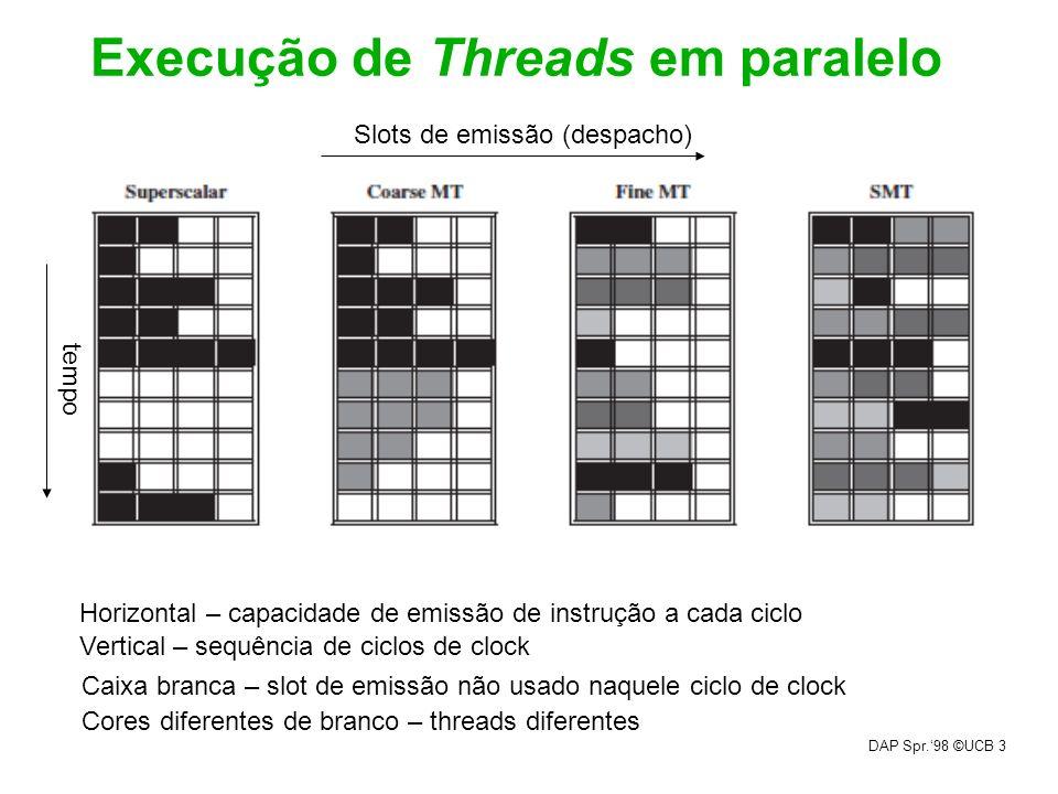 DAP Spr.98 ©UCB 3 Execução de Threads em paralelo Slots de emissão (despacho) tempo Horizontal – capacidade de emissão de instrução a cada ciclo Verti