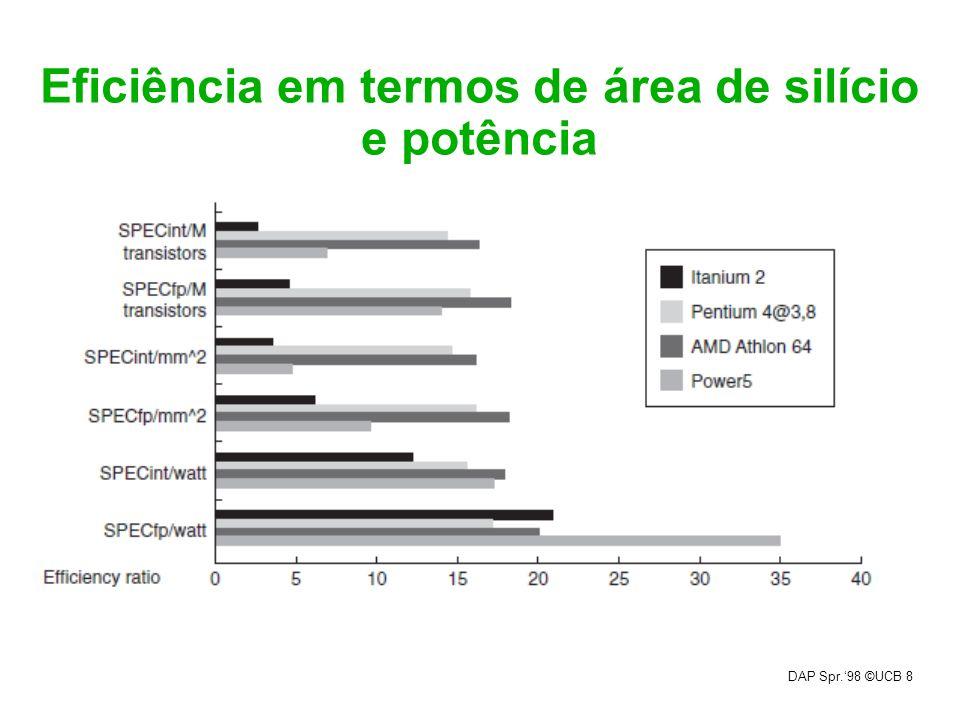 DAP Spr.98 ©UCB 8 Eficiência em termos de área de silício e potência