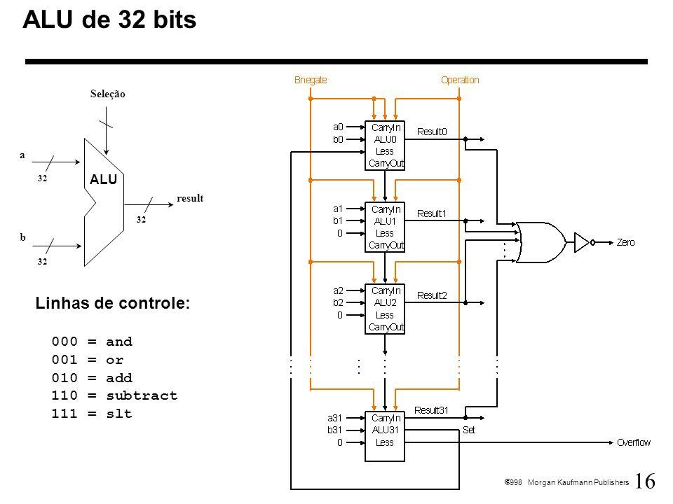 16 1998 Morgan Kaufmann Publishers ALU de 32 bits 32 Seleção result a b ALU Linhas de controle: 000 = and 001 = or 010 = add 110 = subtract 111 = slt