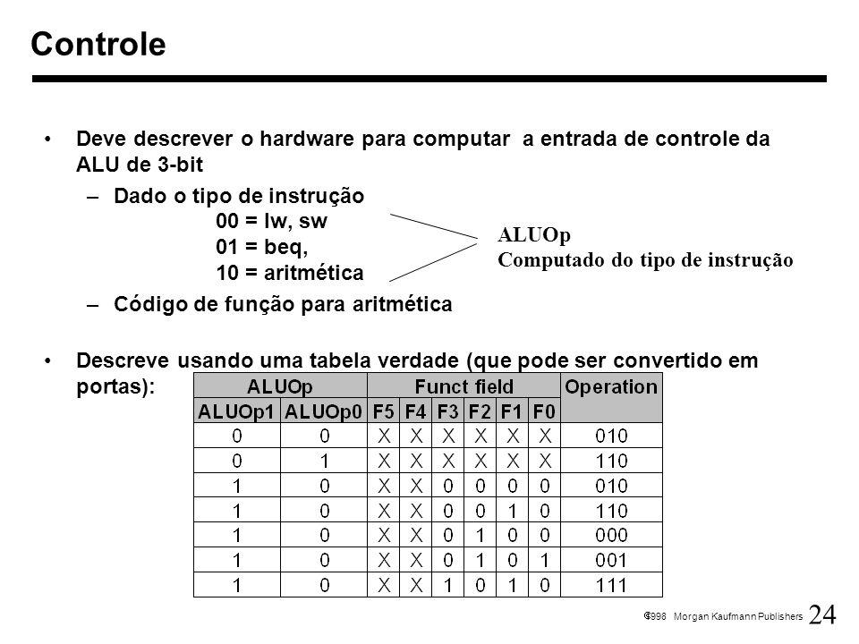 24 1998 Morgan Kaufmann Publishers Deve descrever o hardware para computar a entrada de controle da ALU de 3-bit –Dado o tipo de instrução 00 = lw, sw