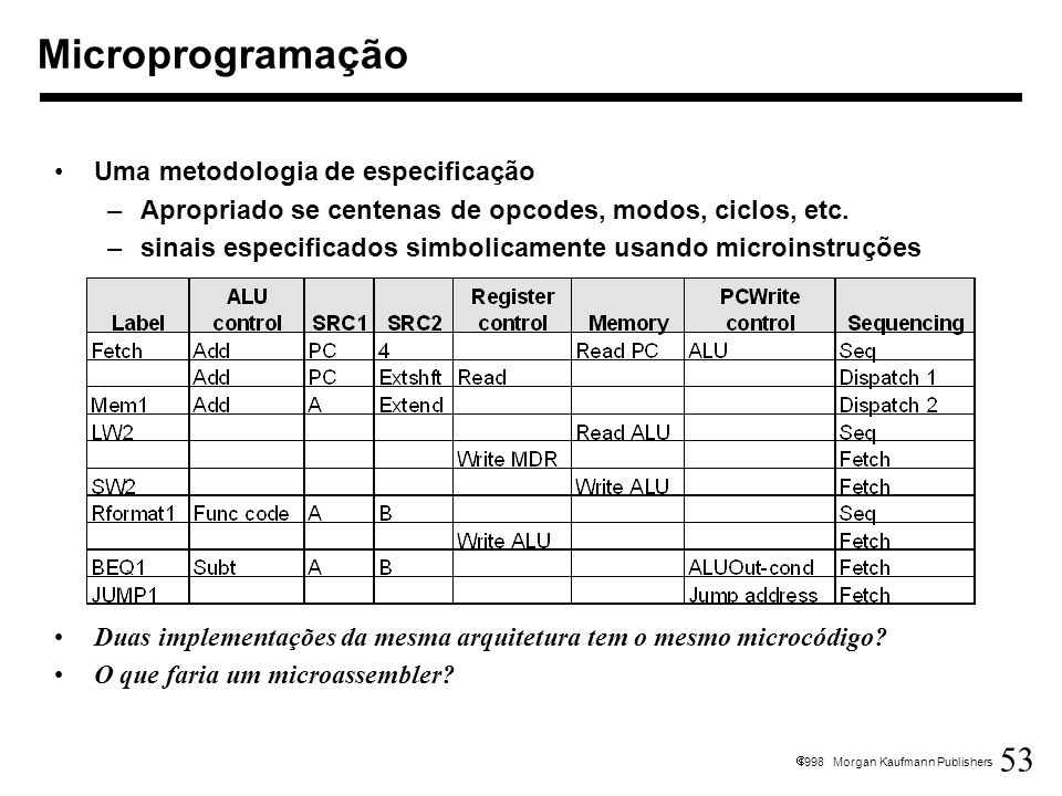 53 1998 Morgan Kaufmann Publishers Uma metodologia de especificação –Apropriado se centenas de opcodes, modos, ciclos, etc. –sinais especificados simb