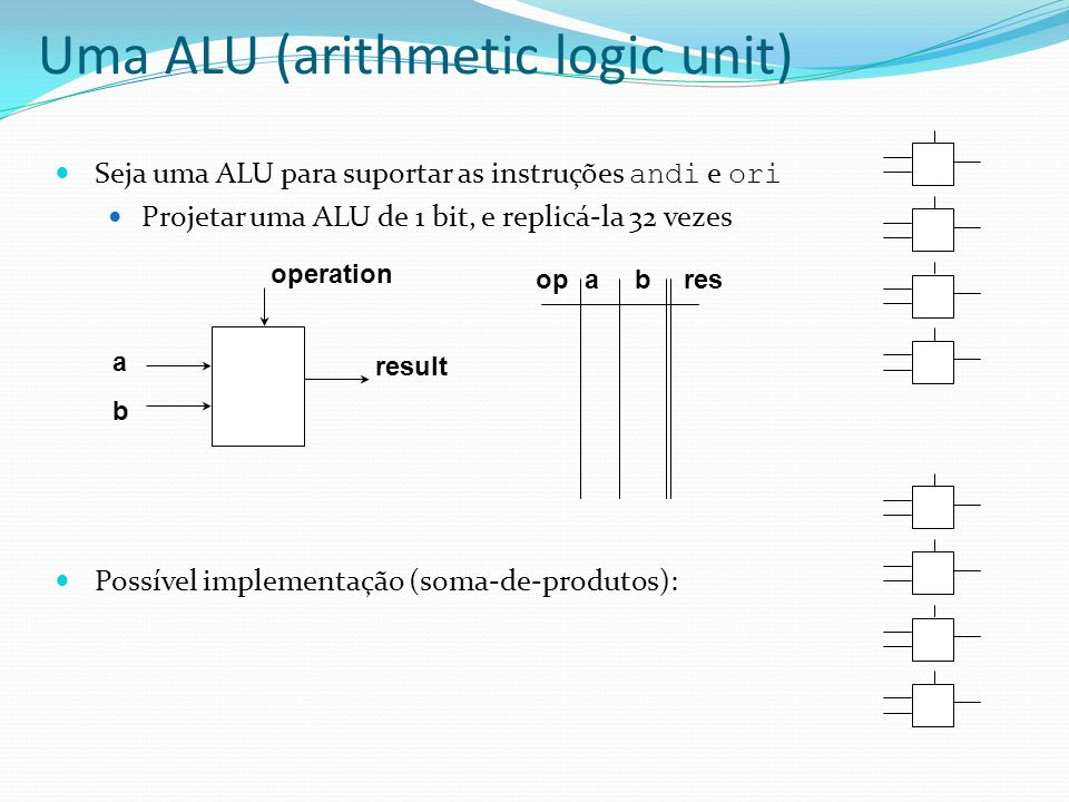 Seja uma ALU para suportar as instruções andi e ori Projetar uma ALU de 1 bit, e replicá-la 32 vezes Possível implementação (soma-de-produtos): b a op