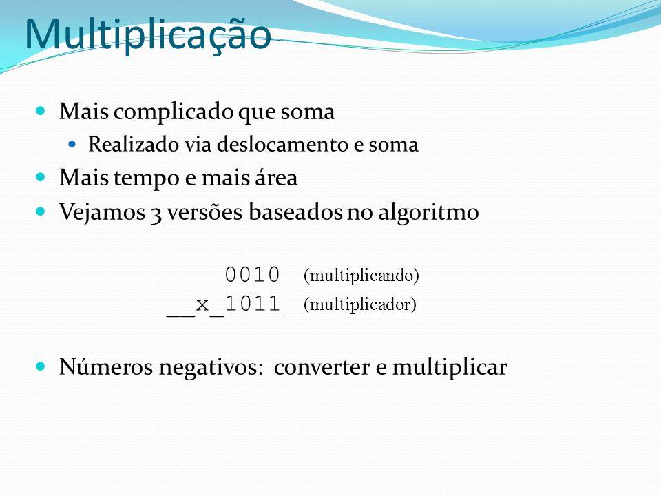 Mais complicado que soma Realizado via deslocamento e soma Mais tempo e mais área Vejamos 3 versões baseados no algoritmo 0010 (multiplicando) __x_101