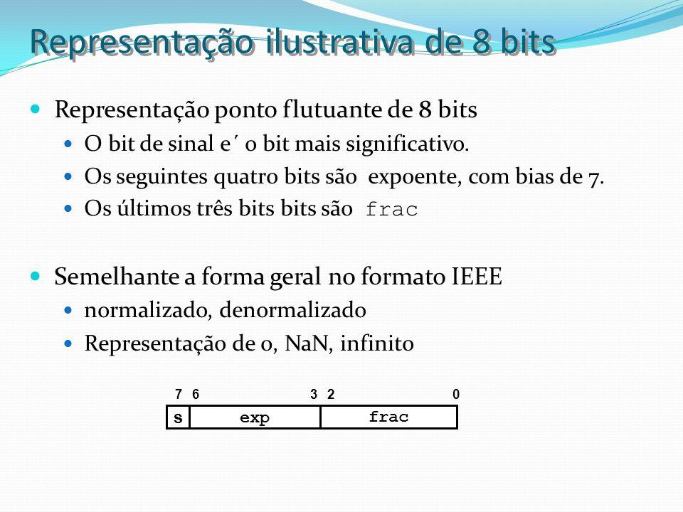 Representação ilustrativa de 8 bits Representação ponto flutuante de 8 bits O bit de sinal e´ o bit mais significativo. Os seguintes quatro bits são e