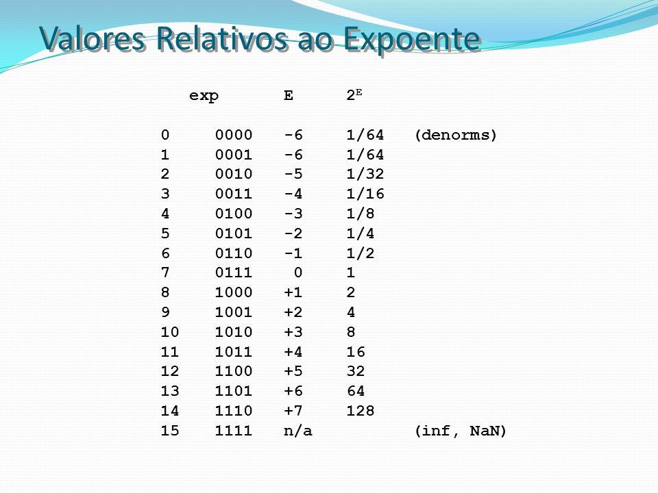 Valores Relativos ao Expoente expE2 E 00000-6 1/64(denorms) 10001-61/64 20010-51/32 30011-41/16 40100-31/8 50101-21/4 60110-11/2 70111 01 81000+12 910
