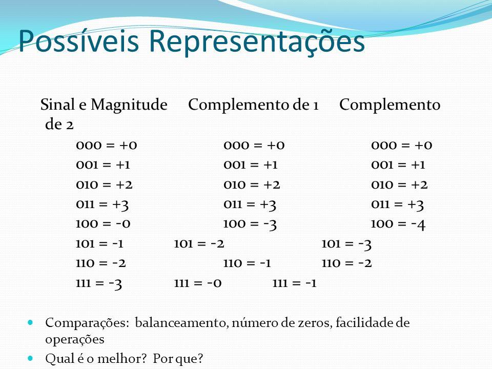 Sinal e Magnitude Complemento de 1 Complemento de 2 000 = +0000 = +0000 = +0 001 = +1001 = +1001 = +1 010 = +2010 = +2010 = +2 011 = +3011 = +3011 = +