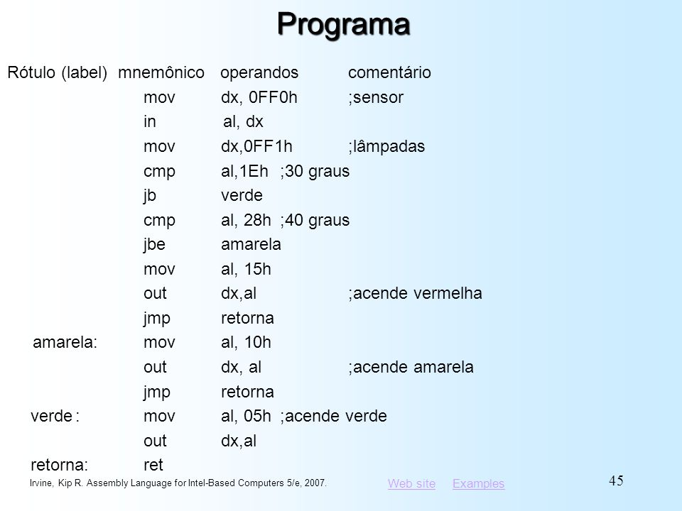 Web siteWeb site ExamplesExamplesPrograma Rótulo (label) mnemônico operandos comentário mov dx, 0FF0h ;sensor in al, dx mov dx,0FF1h;lâmpadas cmp al,1