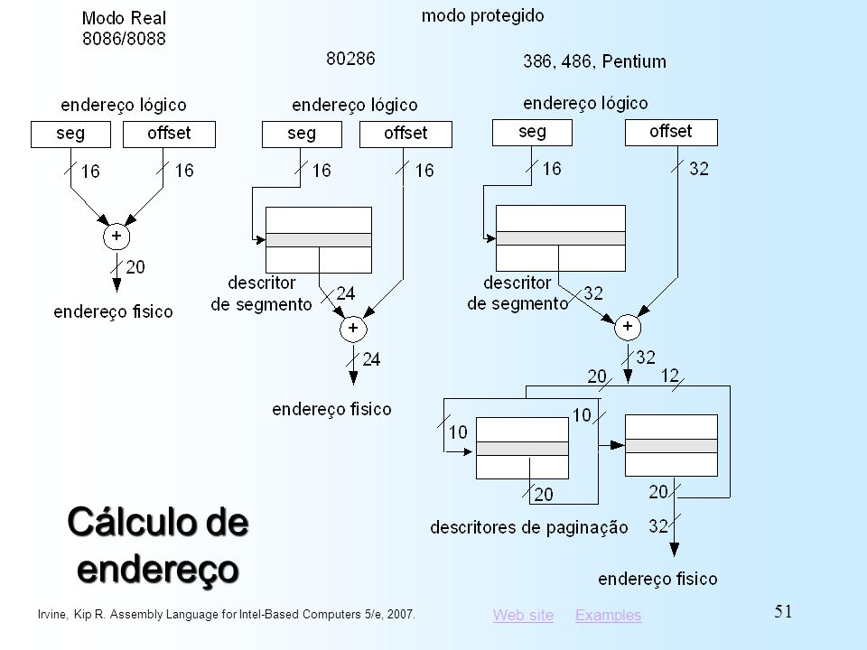 Web siteWeb site ExamplesExamples Cálculo de endereço Irvine, Kip R. Assembly Language for Intel-Based Computers 5/e, 2007. 51