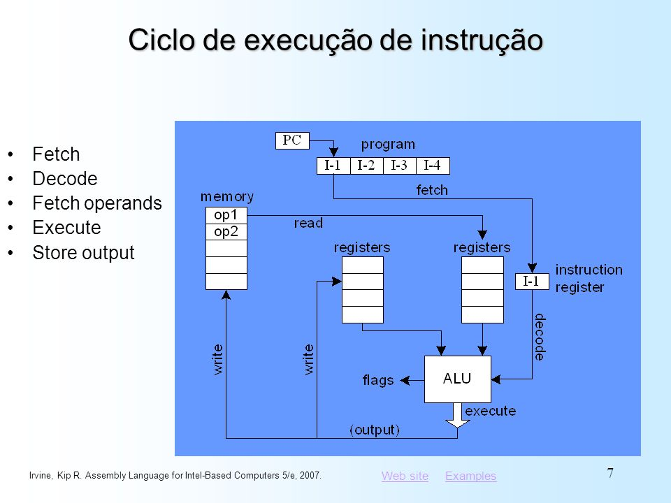 Web siteWeb site ExamplesExamples Ciclo de execução de instrução Fetch Decode Fetch operands Execute Store output Irvine, Kip R. Assembly Language for