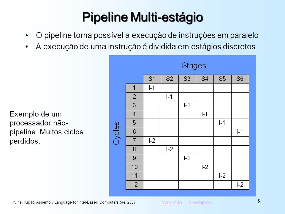 Web siteWeb site ExamplesExamples Família Intel P6 Pentium Pro Técnicas avançadas de otimização em microcódigo Pentium II Conjunto de instruções MMX (multimídia) Pentium III Instruções SIMD (streaming extensions) Pentium 4 e Xeon Micro-arquitetura Intel NetBurst, sintonizadas para multimídia Irvine, Kip R.