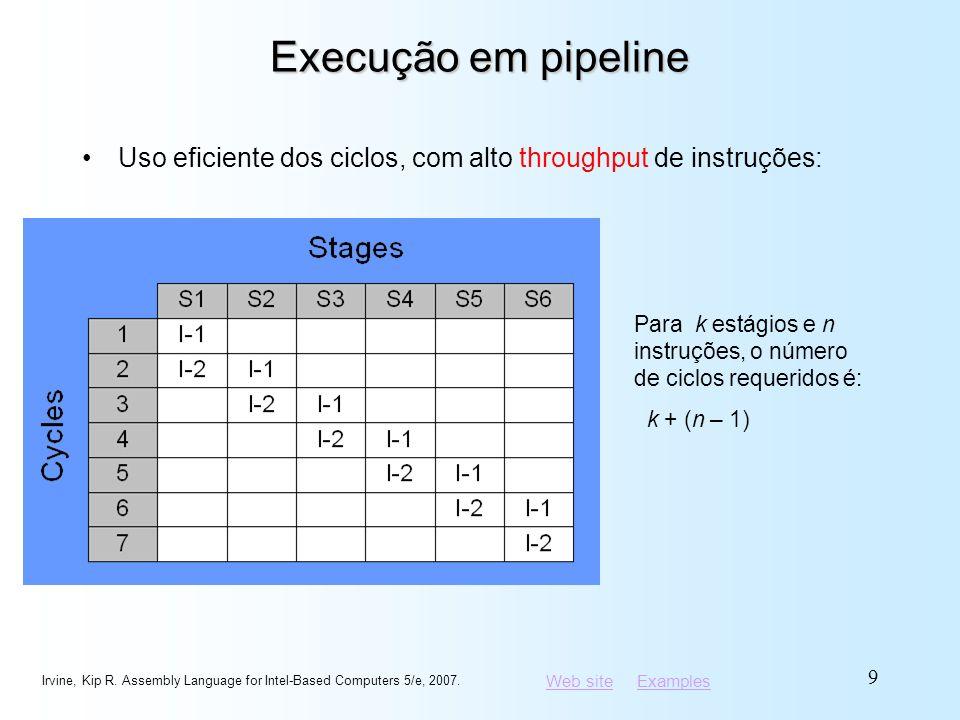 Web siteWeb site ExamplesExamples Execução em pipeline Uso eficiente dos ciclos, com alto throughput de instruções: Irvine, Kip R. Assembly Language f