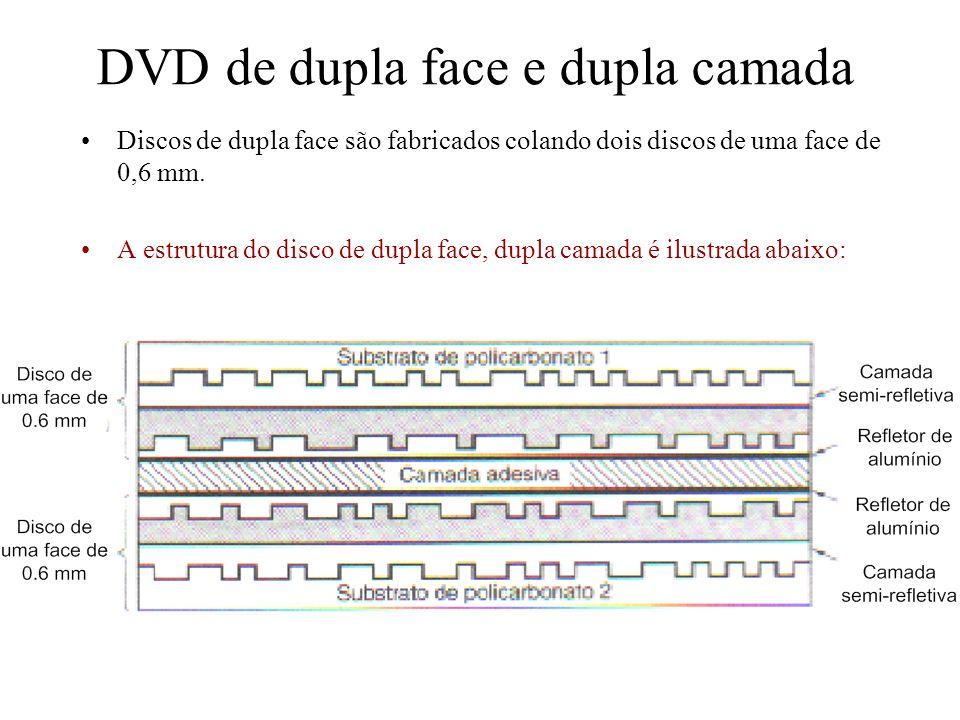 Discos de dupla face são fabricados colando dois discos de uma face de 0,6 mm. A estrutura do disco de dupla face, dupla camada é ilustrada abaixo: DV