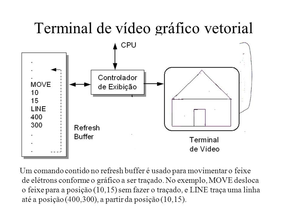 Terminal de vídeo gráfico vetorial Um comando contido no refresh buffer é usado para movimentar o feixe de elétrons conforme o gráfico a ser traçado.