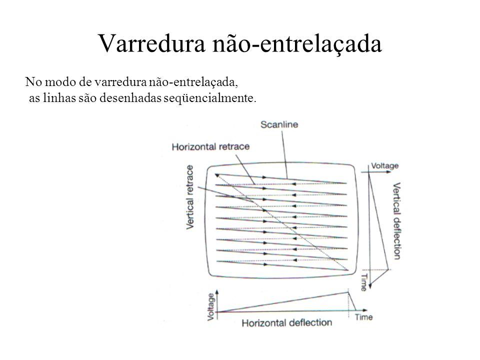 Varredura não-entrelaçada No modo de varredura não-entrelaçada, as linhas são desenhadas seqüencialmente.