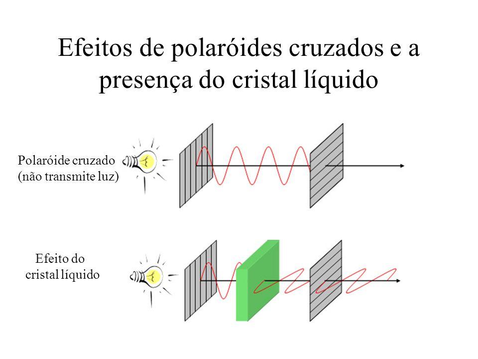 Efeitos de polaróides cruzados e a presença do cristal líquido Polaróide cruzado (não transmite luz) Efeito do cristal líquido