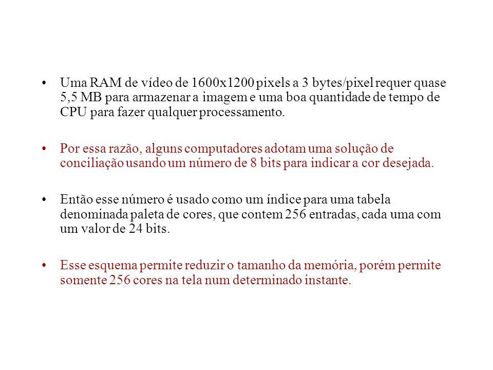 Uma RAM de vídeo de 1600x1200 pixels a 3 bytes/pixel requer quase 5,5 MB para armazenar a imagem e uma boa quantidade de tempo de CPU para fazer qualq