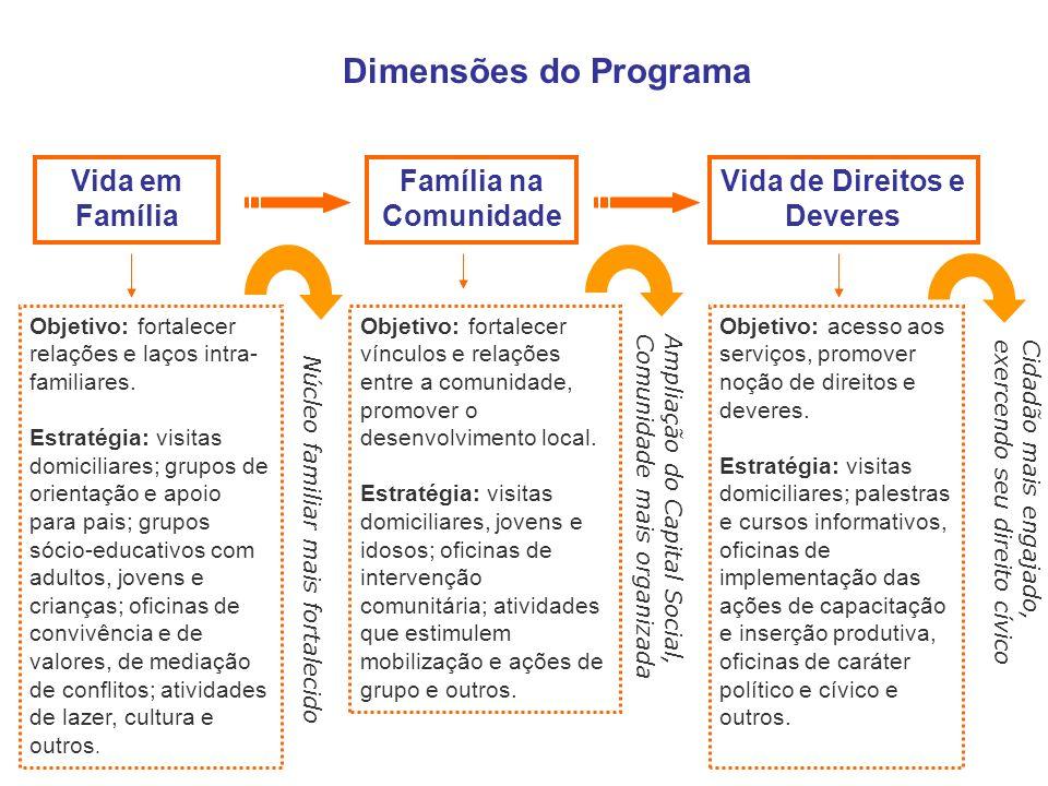 Família na Comunidade Objetivo: fortalecer relações e laços intra- familiares. Estratégia: visitas domiciliares; grupos de orientação e apoio para pai